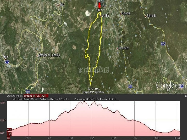Altimetria riserva Fossa Cupa